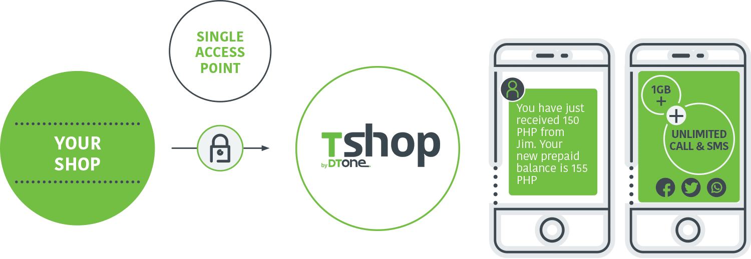 topups_diagram_shop